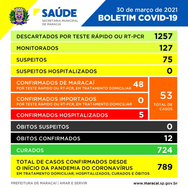 Noticia boletim-covid-19--30-de-marco-de-2021